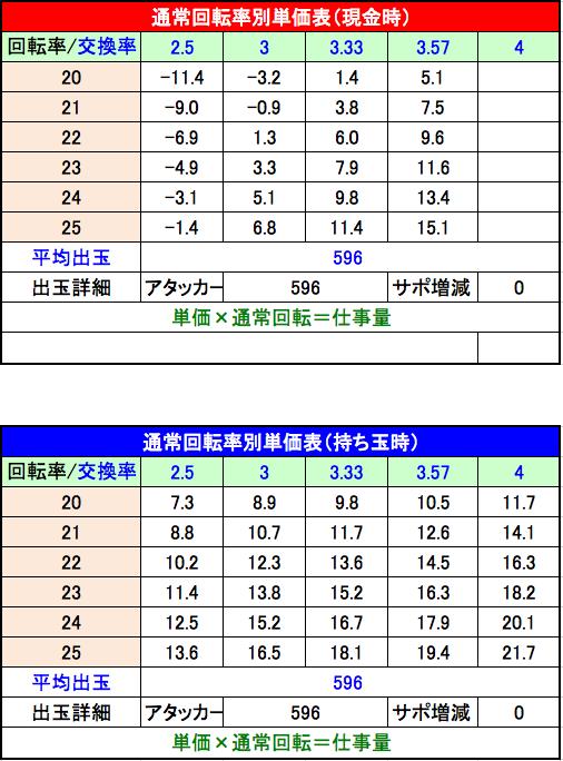 Pスーパー戦隊 S 設定5 回転単価表