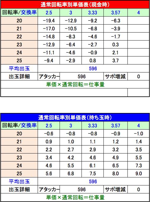 Pスーパー戦隊 S 設定2 回転単価