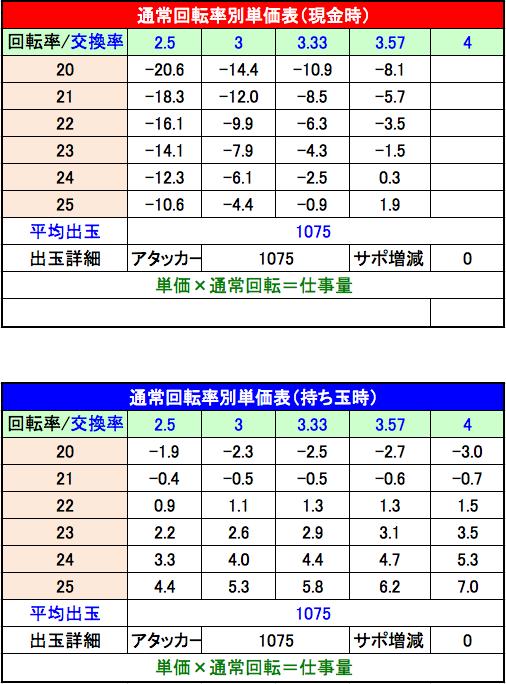 Pスーパー海物語IN JAPAN2 三洋 設定1回転単価