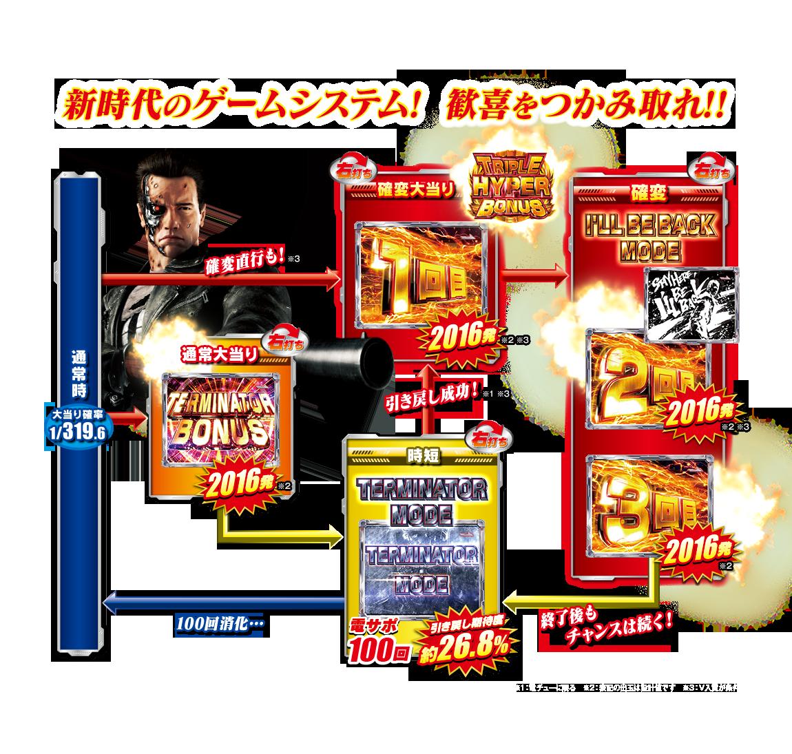 CRターミネーター2 平和 ゲームフロー