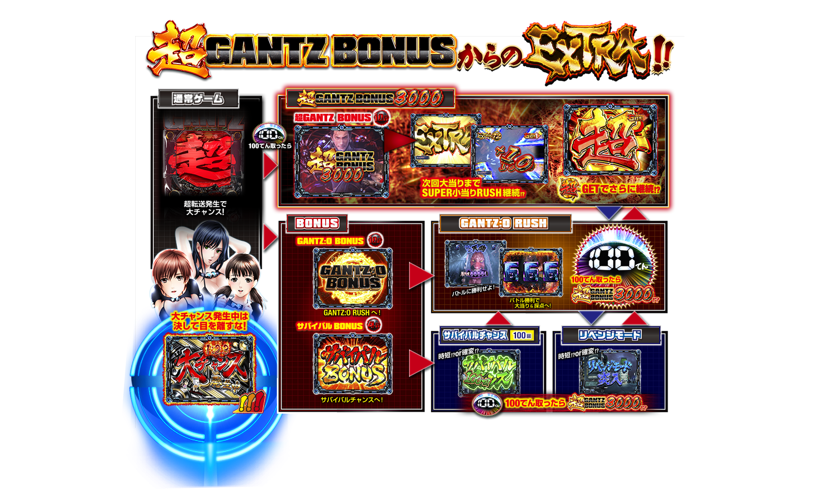 GANTZ2 オッケー ゲームフロー