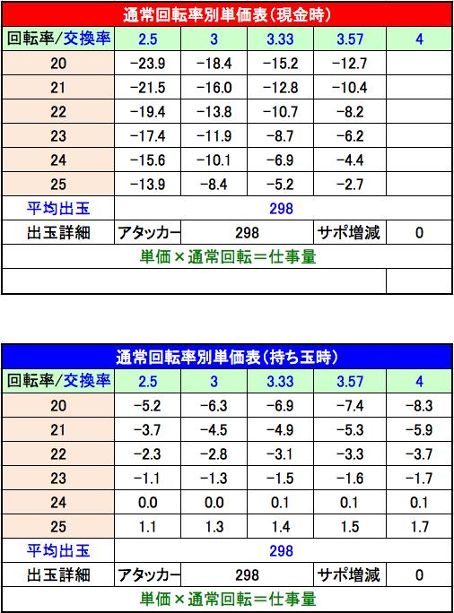 P緋弾のアリアⅢ FUZ 単価表 設定1