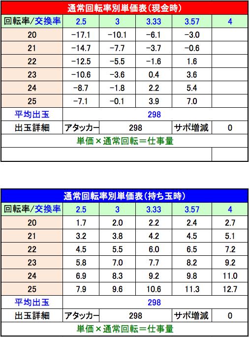 P緋弾のアリアⅢ FUZ 単価表 設定2