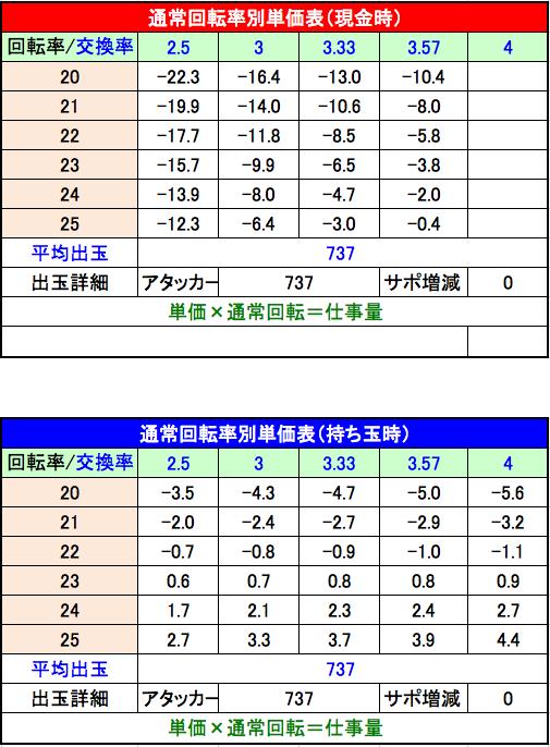 PハイスクールD×D MX 回転率別単価表