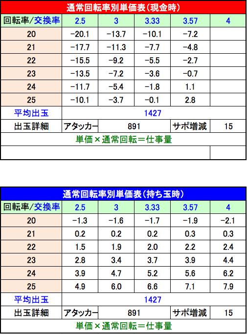 CRキャッツ・アイ2 最高のお宝、頂きに上がります 回転率別単価表