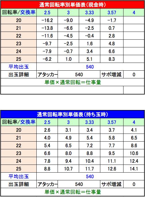 SHOW BY ROCK!! 単価表 設定6