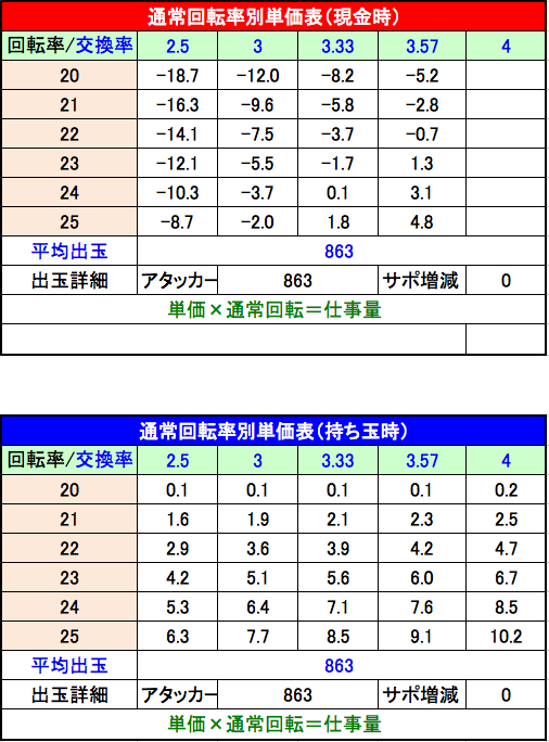 P新・必殺仕置人 K3 単価表