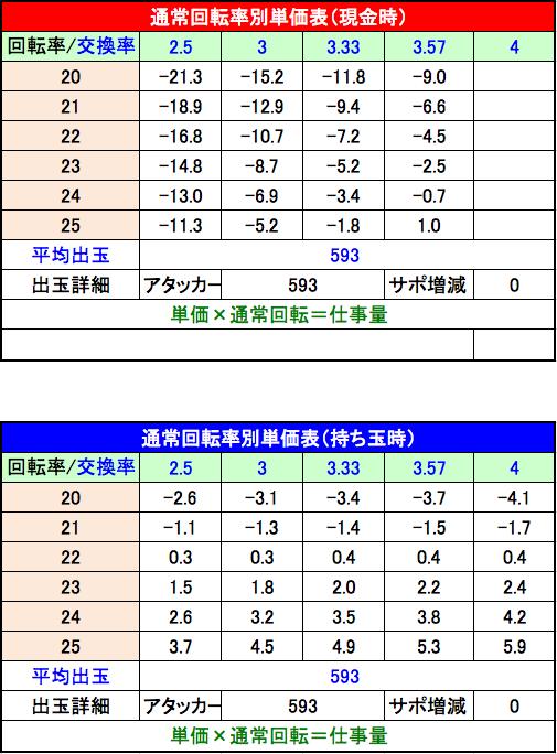 9月パチンコ新台【ぶいぶい!ゴジラ】をプロが指南!スペック・ボーダー・釘攻略などを徹底解説! 単価表