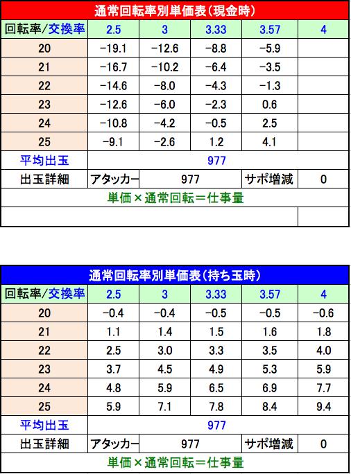 花の慶次~蓮 回転率単価表