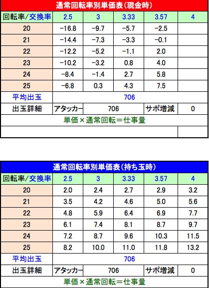 P戦姫絶唱シンフォギア2 回転率別単価表