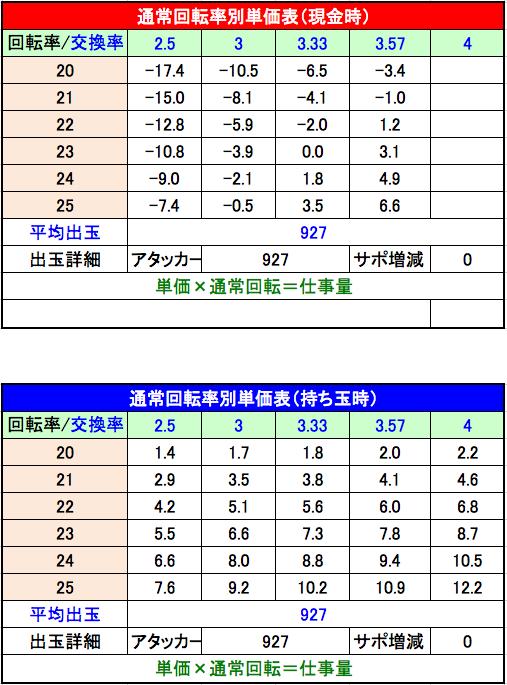 戦国BASARA(ニューギン)回転率別単価表