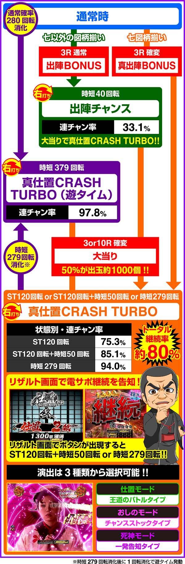 P新必殺仕置人 TURBO A8 ゲームフロー