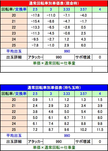 新世紀エヴァンゲリオン 決戦 ~真紅~ 回転率別単価表