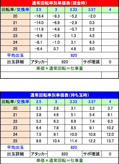 P戦国乙女6 暁の関ヶ原 回転率別単価表