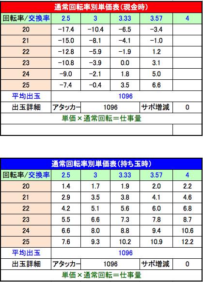 Pフィーバーゴルゴ13 疾風ver. 三共 回転率別単価表
