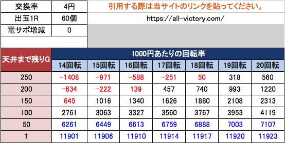 PA貞子vs伽椰子 FWA 遊タイム天井期待値 等価