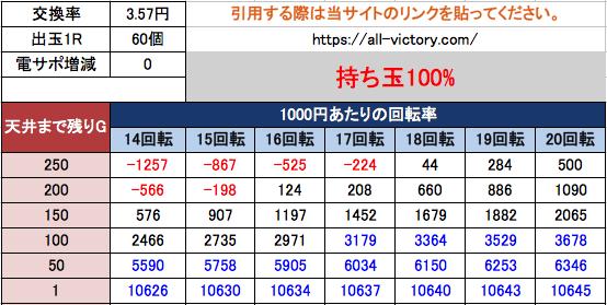 PA貞子vs伽椰子 FWA 遊タイム天井期待値 3.57