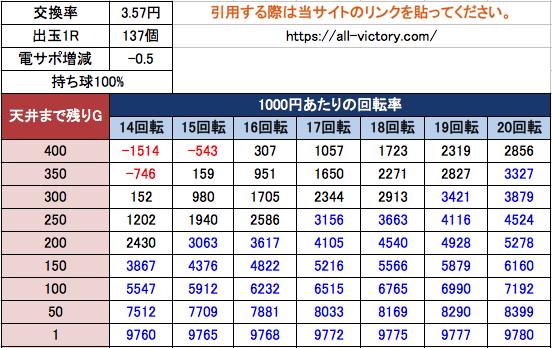P大海物語4スペシャル SANYO 湯タイム期待値3.57