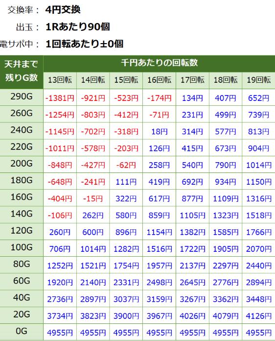 PAドラム海物語IN JAPAN 等価遊タイム期待値