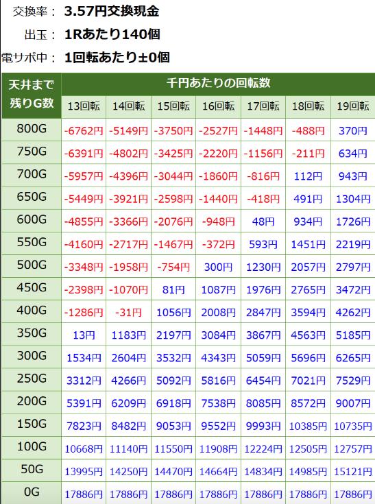 Pとある魔術の禁書目録JUA 遊タイム期待値表 3.57