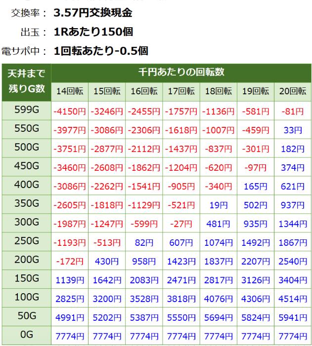 PエウレカセブンHI-EVOLUTION ZERO SEJD 遊タイム期待値 3.57円