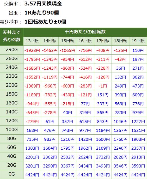 PAドラム海物語IN JAPAN 3.57 遊タイム期待値