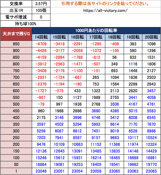 P真・北斗無双 第3章 サミー  遊タイム天井期待値 3.57円
