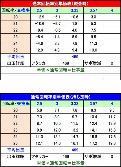 PAドラム海物語IN JAPAN 回転率別単価表