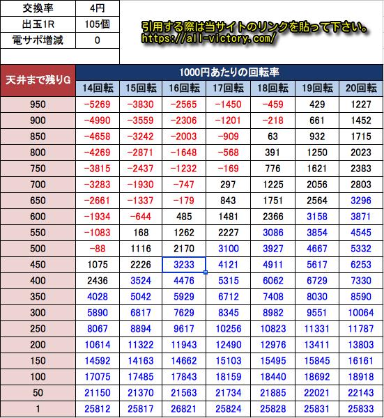 P真・北斗無双 第3章 サミー  遊タイム天井期待値等価