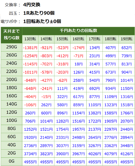 PAドラム海物語IN JAPAN 遊タイム期待値