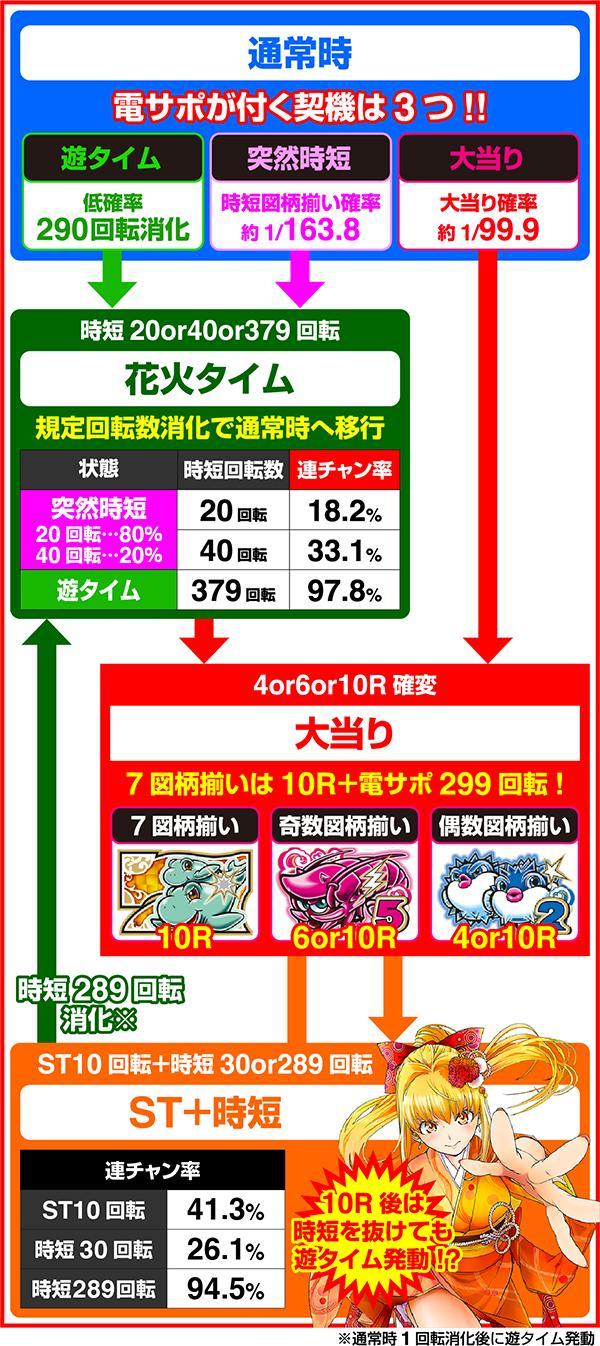 PAドラム海物語IN JAPAN サンスリー ゲームフロー