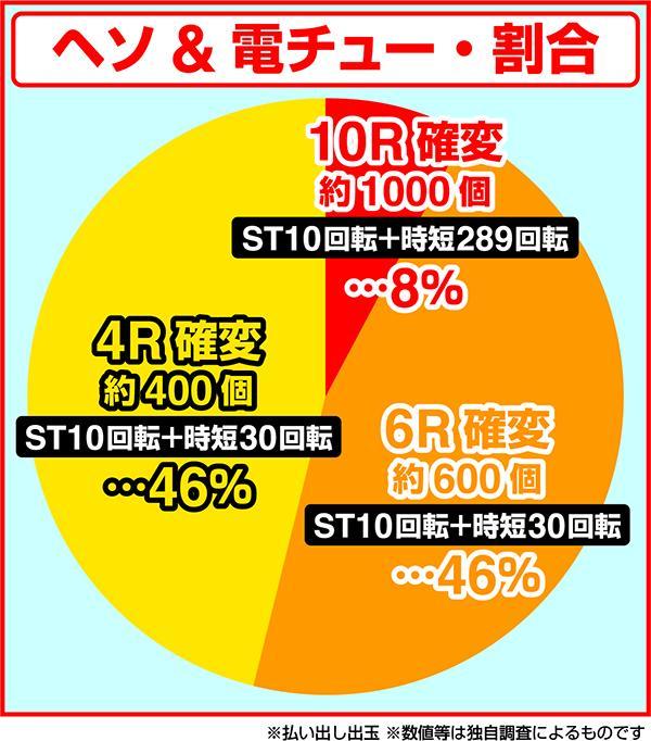 PAドラム海物語IN JAPAN 大当たり振り分け