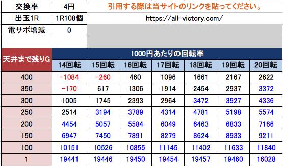 閃乱カグラ2 胸踊る199Ver.【遊タイム天井期待値(持玉・現金時)