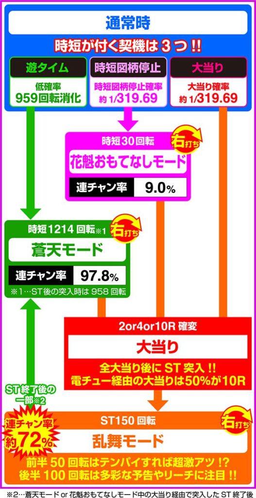 P春一番〜恋絵巻〜ZE 西陣 ゲームフロー