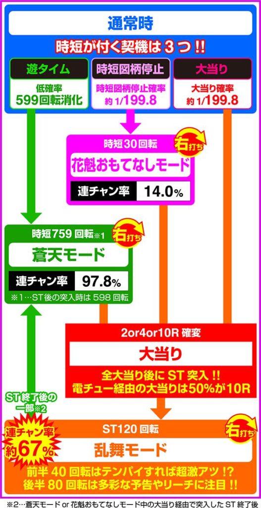 P春一番〜恋絵巻〜MB(ライトミドル)ゲームフロー