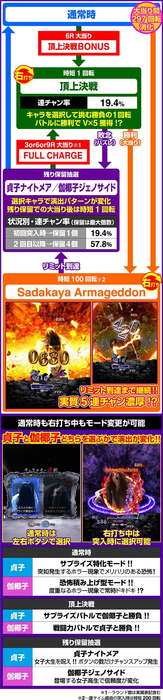貞子vs伽椰子 頂上決戦FWA 藤商事 ゲームフロー
