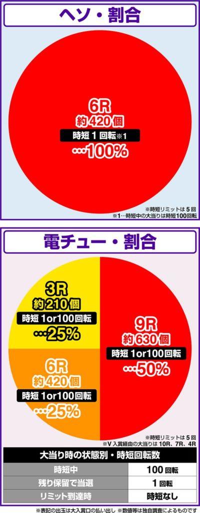 貞子vs伽椰子 頂上決戦FWA 藤商事 大当たり振り分け