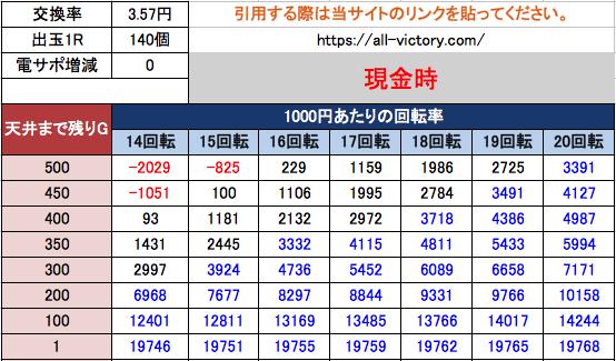 Pアナザーゴッドポセイドン-怒濤の神撃- 遊タイム天井期待値 3.57現金時
