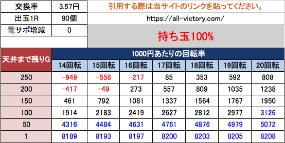 P真・黄門ちゃま甘デジ 天井期待値 3.57