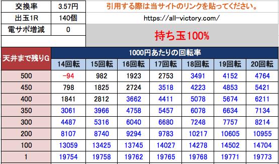 Pアナザーゴッドポセイドン-怒濤の神撃- 遊タイム天井期待値 3.57