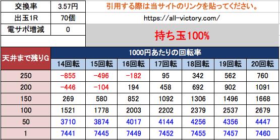 PモモキュンソードGC250A 西陣 遊タイム期待値 3.57