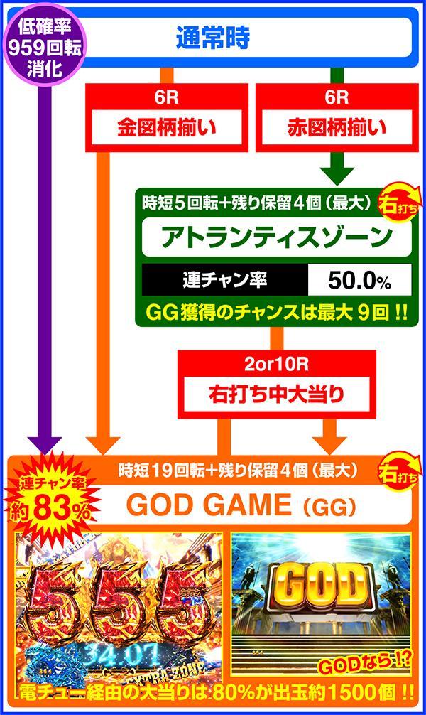 Pアナザーゴッドポセイドン-怒濤の神撃- メーシー ゲームフロー