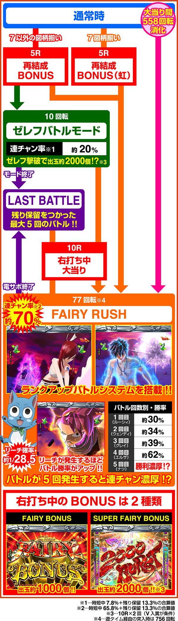 P FAIRY TAIL2 JQD 藤商事 ゲームフロー