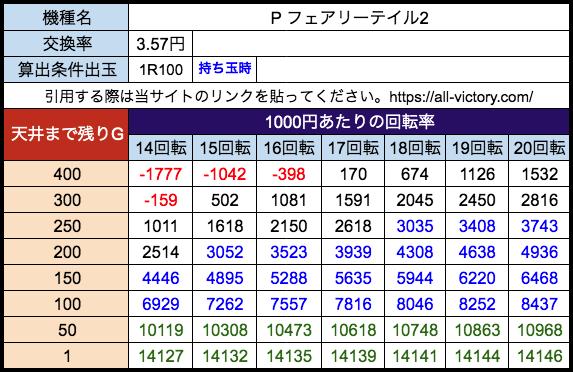 Pフェアリーテイル2 平和 遊タイム天井期待値 28玉(3.57円)持ち玉時