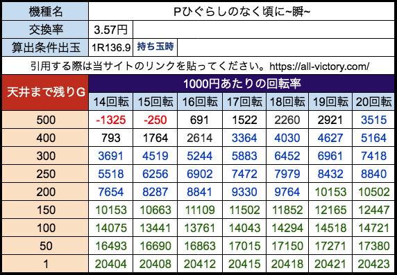 Pひぐらしのなく頃に~瞬~ Daiichi 遊タイム天井期待値 28玉(3.57円)持ち玉時