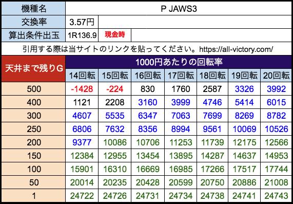 P JAWS3 平和 遊タイム天井期待値 28玉3.57円)現金時