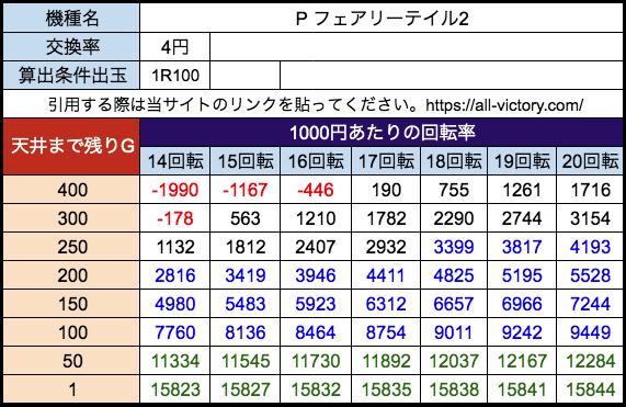 Pフェアリーテイル2 平和 遊タイム天井期待値 等価(4円)