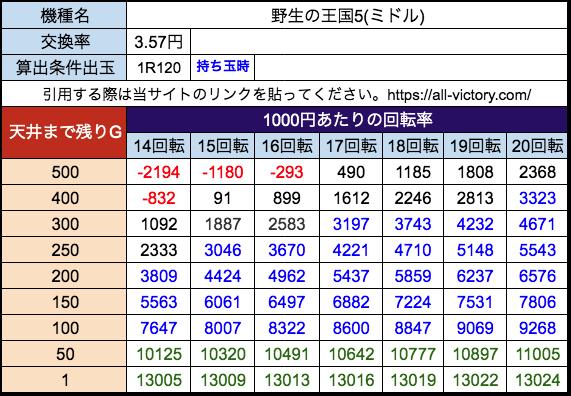 P野生の王国5 ニューギン 遊タイム天井期待値 28玉(3.57円)持ち玉