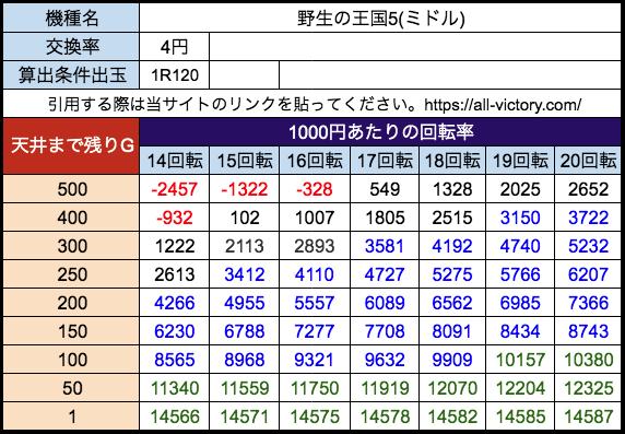 P野生の王国5 ニューギン 遊タイム天井期待値 等価(4円)