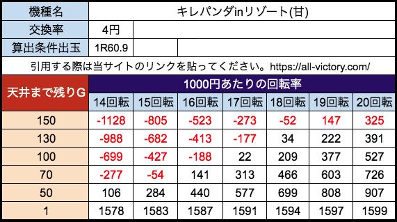 Pキレパンダinリゾート79ver 高尾 遊タイム天井期待値 等価(4円)